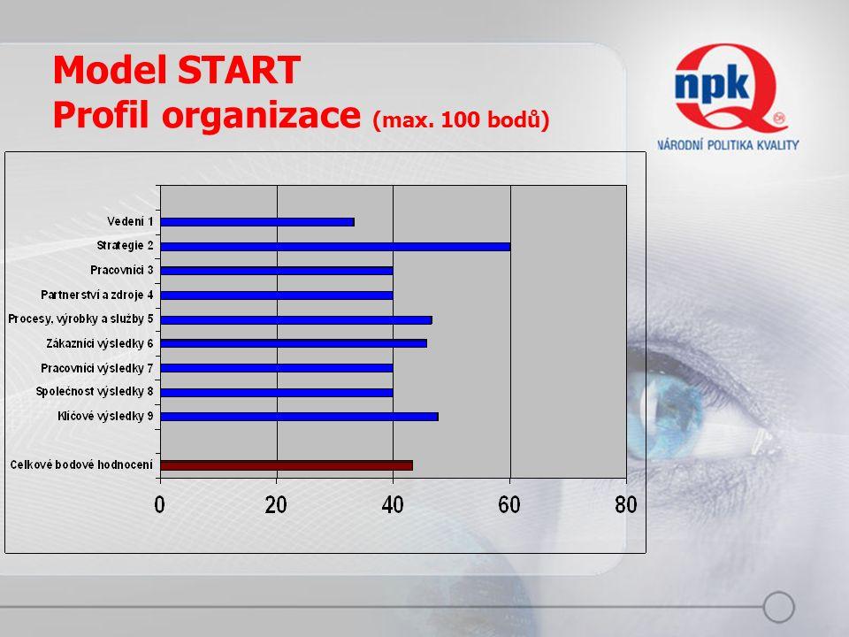 Model START Profil organizace (max. 100 bodů)
