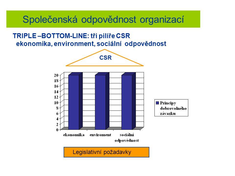 Společenská odpovědnost organizací TRIPLE –BOTTOM-LINE: tři pilíře CSR ekonomika, environment, sociální odpovědnost Legislativní požadavky CSR