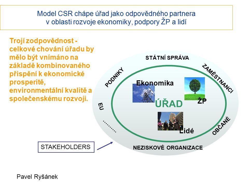 Model CSR chápe úřad jako odpovědného partnera v oblasti rozvoje ekonomiky, podpory ŽP a lidí Ekonomika ÚŘAD ŽP Lidé EU ZAMĚSTNANCI PODNIKY NEZISKOVÉ ORGANIZACE OBČANÉ STÁTNÍ SPRÁVA ……….