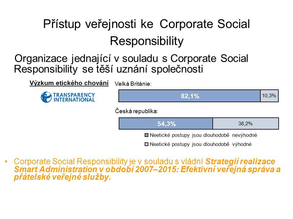 Přístup veřejnosti ke Corporate Social Responsibility Organizace jednající v souladu s Corporate Social Responsibility se těší uznání společnosti Corporate Social Responsibility je v souladu s vládní Strategií realizace Smart Administration v období 2007–2015: Efektivní veřejná správa a přátelské veřejné služby.