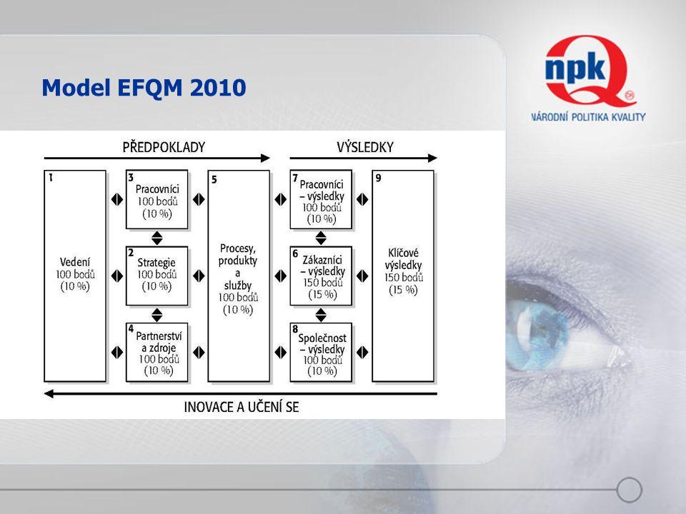 Model EFQM 2010