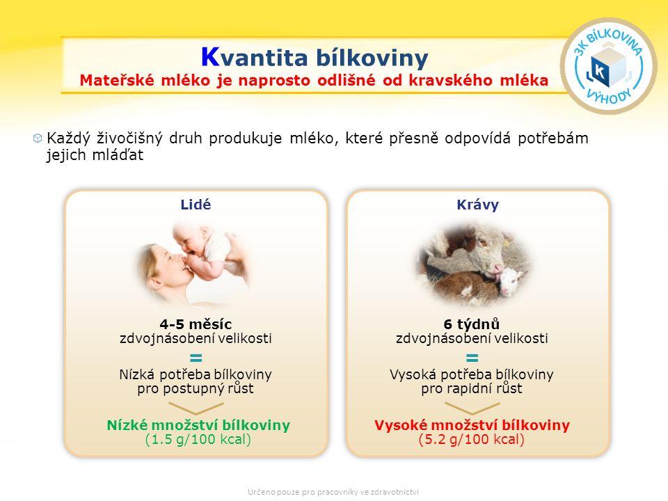 15 K vantita bílkoviny Mateřské mléko je naprosto odlišné od kravského mléka Každý živočišný druh produkuje mléko, které přesně odpovídá potřebám jejich mláďat Krávy Lidé Nízká potřeba bílkoviny pro postupný růst Vysoká potřeba bílkoviny pro rapidní růst Nízké množství bílkoviny (1.5 g/100 kcal) Vysoké množství bílkoviny (5.2 g/100 kcal) = 4-5 měsíc zdvojnásobení velikosti 6 týdnů zdvojnásobení velikosti = Určeno pouze pro pracovníky ve zdravotnictví