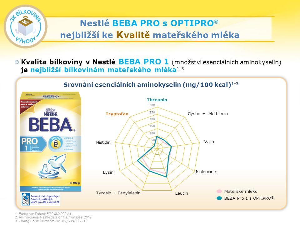 21 Nestlé BEBA PRO s OPTIPRO ® nejbližší ke K valitě mateřského mléka Kvalita bílkoviny v Nestlé BEBA PRO 1 (množství esenciálních aminokyselin) je nejbližší bílkovinám mateřského mléka 1-3 1.