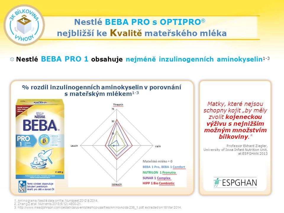 22 Nestlé BEBA PRO 1 obsahuje nejméně inzulinogenních aminokyselin 1-3 1.