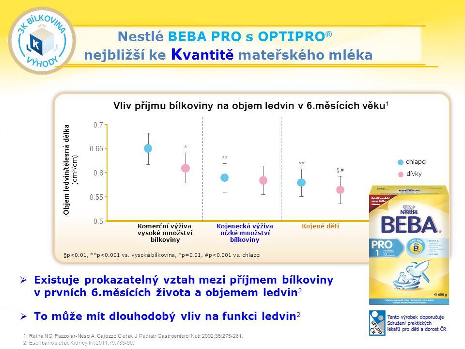 24 Nestlé BEBA PRO s OPTIPRO ® nejbližší ke K vantitě mateřského mléka 1.
