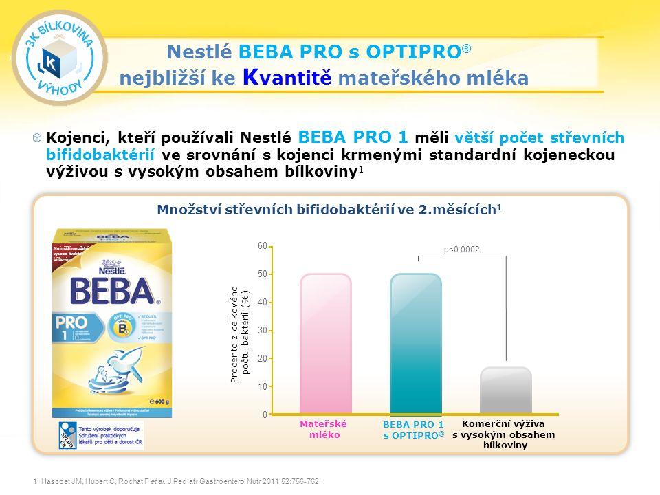 25 Kojenci, kteří používali Nestlé BEBA PRO 1 měli větší počet střevních bifidobaktérií ve srovnání s kojenci krmenými standardní kojeneckou výživou s vysokým obsahem bílkoviny 1 Množství střevních bifidobaktérií ve 2.měsících 1 1.