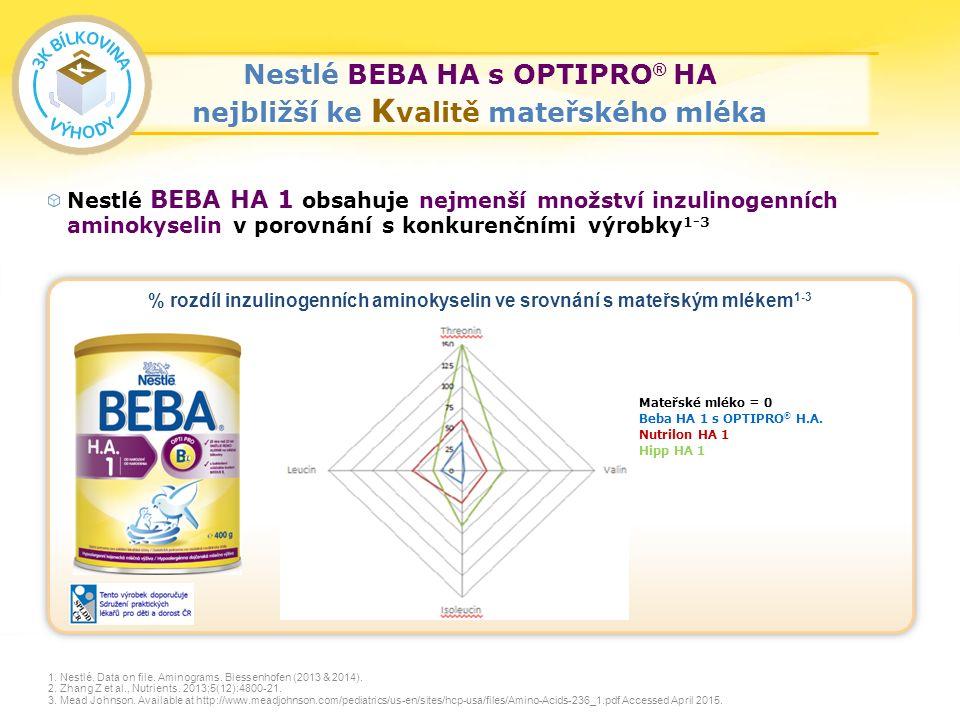 28 Nestlé BEBA HA 1 obsahuje nejmenší množství inzulinogenních aminokyselin v porovnání s konkurenčními výrobky 1-3 1.
