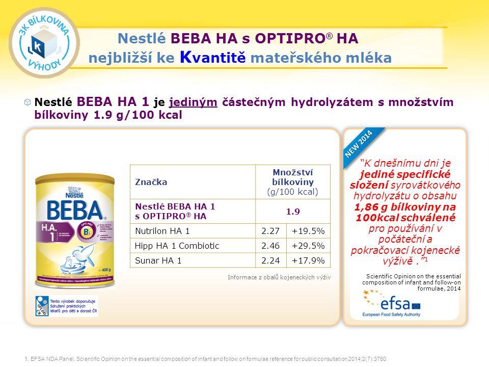 29 Nestlé BEBA HA 1 je jediným částečným hydrolyzátem s množstvím bílkoviny 1.9 g/100 kcal 1.