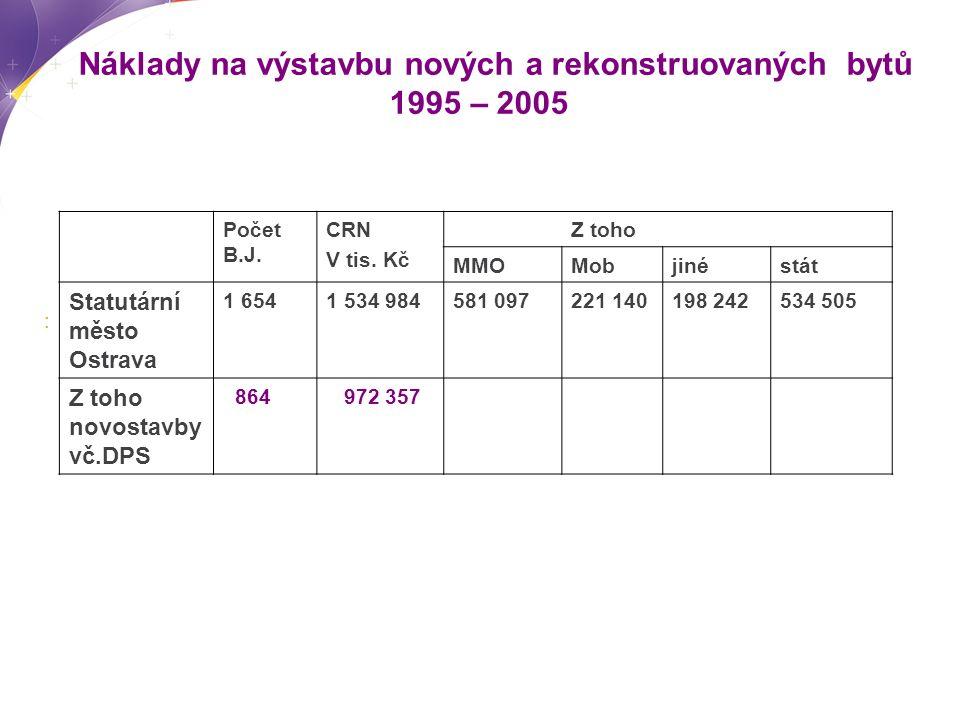 Náklady na výstavbu nových a rekonstruovaných bytů 1995 – 2005  Počet B.J.