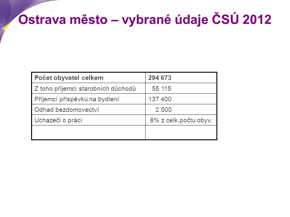 Ostrava město – vybrané údaje ČSÚ 2012 Počet obyvatel celkem294 673 Z toho příjemci starobních důchodů 55 115 Příjemci příspěvku na bydlení137 400 Odhad bezdomovectví 2 500 Uchazeči o práci 8% z celk.počtu obyv.