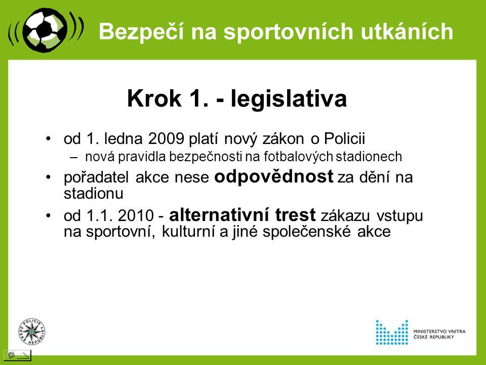 Krok 1. - legislativa od 1.