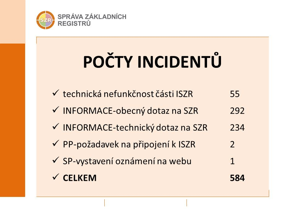 POČTY INCIDENTŮ technická nefunkčnost části ISZR55 INFORMACE-obecný dotaz na SZR292 INFORMACE-technický dotaz na SZR234 PP-požadavek na připojení k ISZR2 SP-vystavení oznámení na webu1 CELKEM584