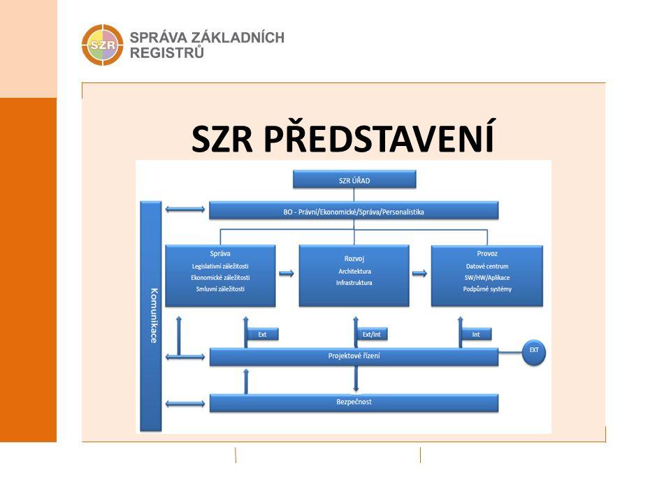 DATOVÁ CENTRA 2 datová centra pro umístění ZR Provoz datových center - ČP a STC Smluvní vazby se SZR Propojení lokalit – CMS Harmonogram stěhování (další slide)