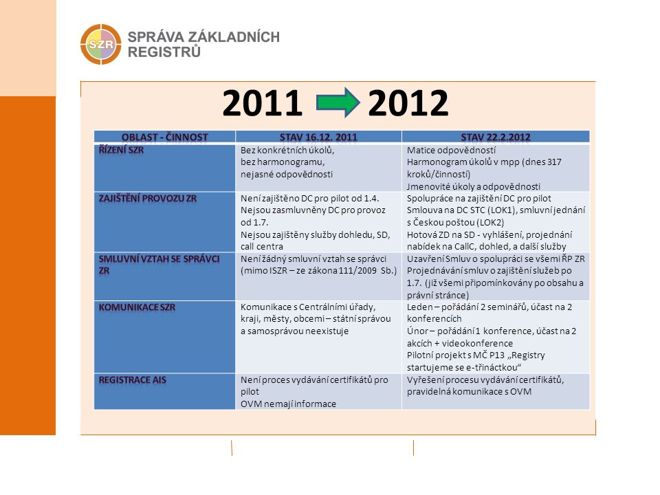2011 2012 Bez konkrétních úkolů, bez harmonogramu, nejasné odpovědnosti Matice odpovědností Harmonogram úkolů v mpp (dnes 317 kroků/činností) Jmenovité úkoly a odpovědnosti Není zajištěno DC pro pilot od 1.4.