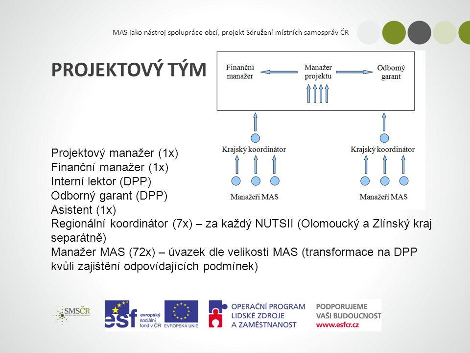 MAS jako nástroj spolupráce obcí, projekt Sdružení místních samospráv ČR PROJEKTOVÝ TÝM Projektový manažer (1x) Finanční manažer (1x) Interní lektor (DPP) Odborný garant (DPP) Asistent (1x) Regionální koordinátor (7x) – za každý NUTSII (Olomoucký a Zlínský kraj separátně) Manažer MAS (72x) – úvazek dle velikosti MAS (transformace na DPP kvůli zajištění odpovídajících podmínek)