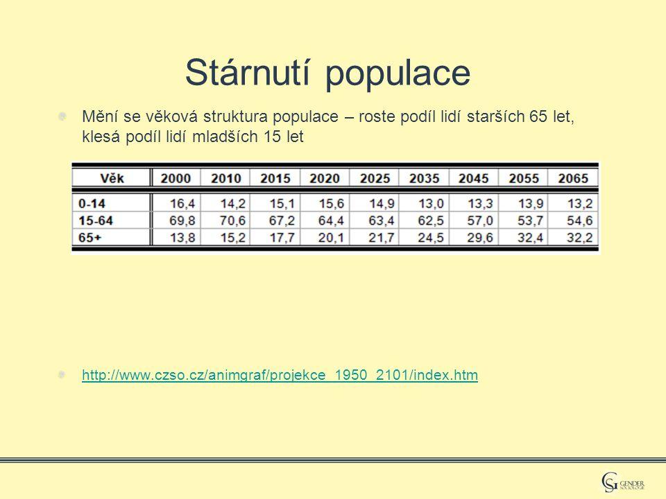 Stárnutí populace Mění se věková struktura populace – roste podíl lidí starších 65 let, klesá podíl lidí mladších 15 let http://www.czso.cz/animgraf/projekce_1950_2101/index.htm
