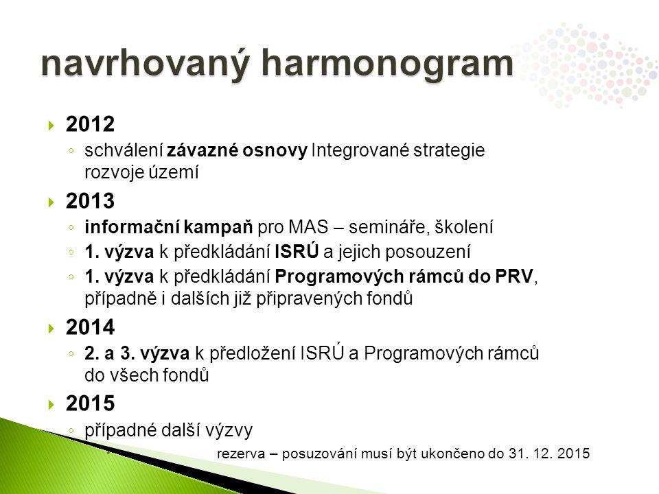  2012 ◦ schválení závazné osnovy Integrované strategie rozvoje území  2013 ◦ informační kampaň pro MAS – semináře, školení ◦ 1.
