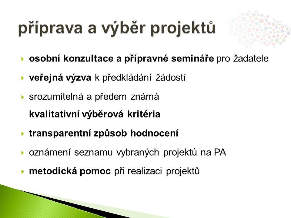  osobní konzultace a přípravné semináře pro žadatele  veřejná výzva k předkládání žádostí  srozumitelná a předem známá kvalitativní výběrová kritéria  transparentní způsob hodnocení  oznámení seznamu vybraných projektů na PA  metodická pomoc při realizaci projektů