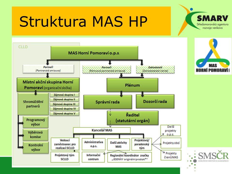 Struktura MAS HP