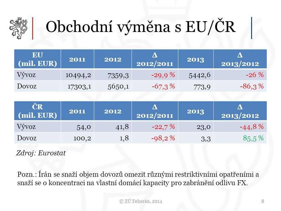 Obchodní výměna s EU/ČR © ZÚ Teherán, 20148 EU (mil.