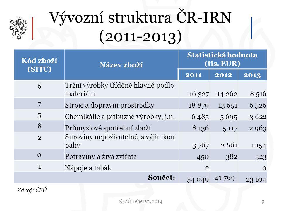 Vývozní struktura ČR-IRN (2011-2013) © ZÚ Teherán, 20149 Kód zboží (SITC) Název zboží Statistická hodnota (tis.