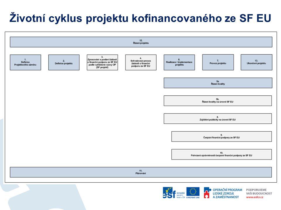 Životní cyklus projektu kofinancovaného ze SF EU