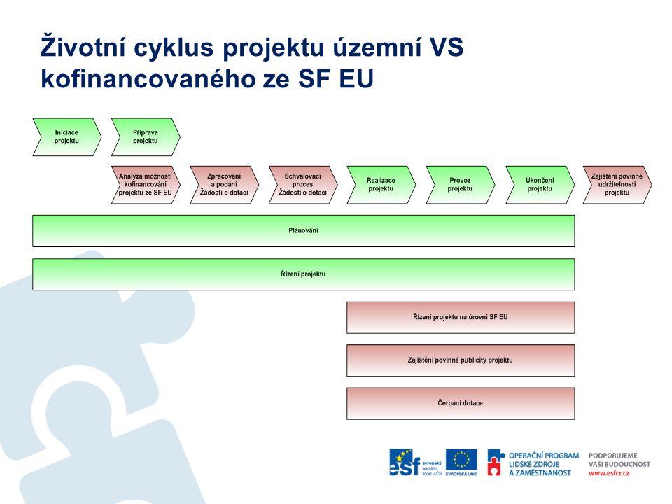 Životní cyklus projektu územní VS kofinancovaného ze SF EU