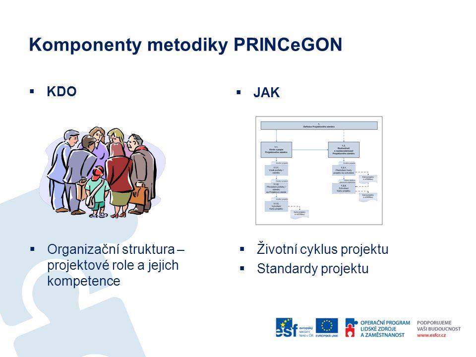 Komponenty metodiky PRINCeGON  KDO  Organizační struktura – projektové role a jejich kompetence  Životní cyklus projektu  Standardy projektu  JAK