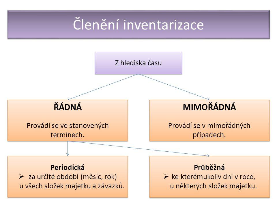 Členění inventarizace Z hlediska času ŘÁDNÁ Provádí se ve stanovených termínech.
