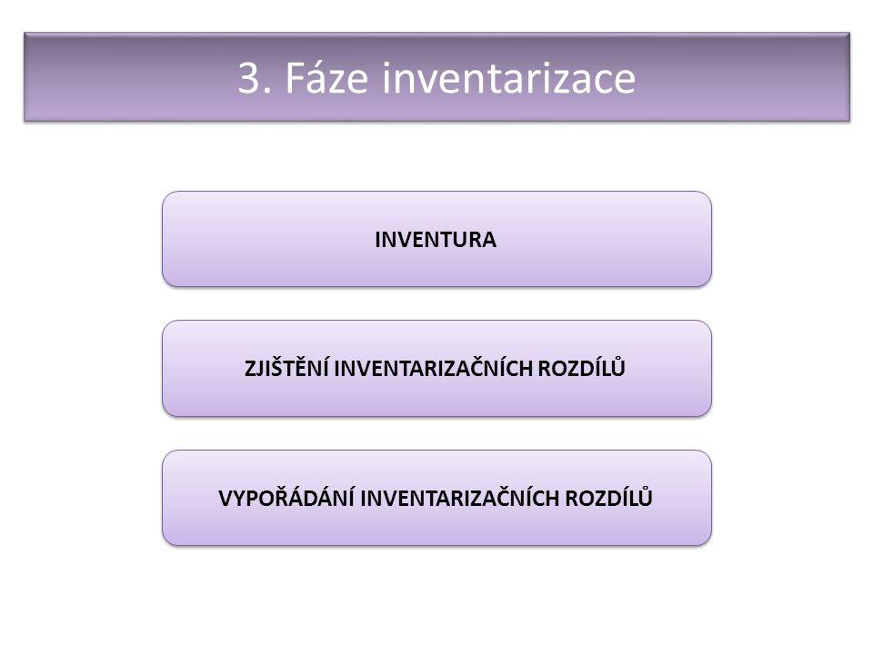 3. Fáze inventarizace INVENTURA ZJIŠTĚNÍ INVENTARIZAČNÍCH ROZDÍLŮ VYPOŘÁDÁNÍ INVENTARIZAČNÍCH ROZDÍLŮ
