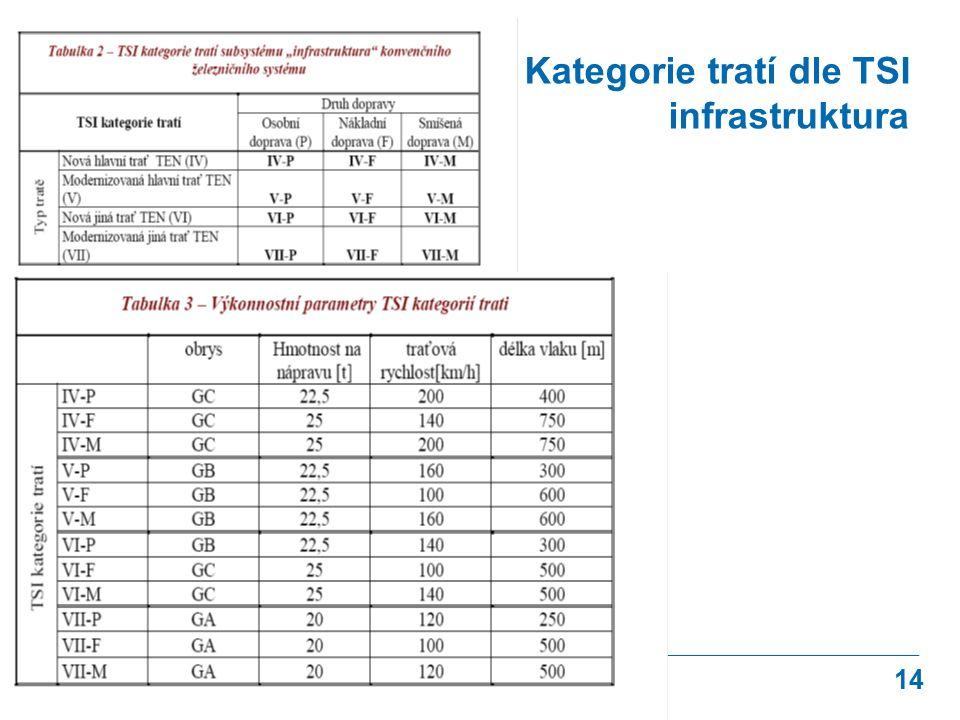 14 Kategorie tratí dle TSI infrastruktura