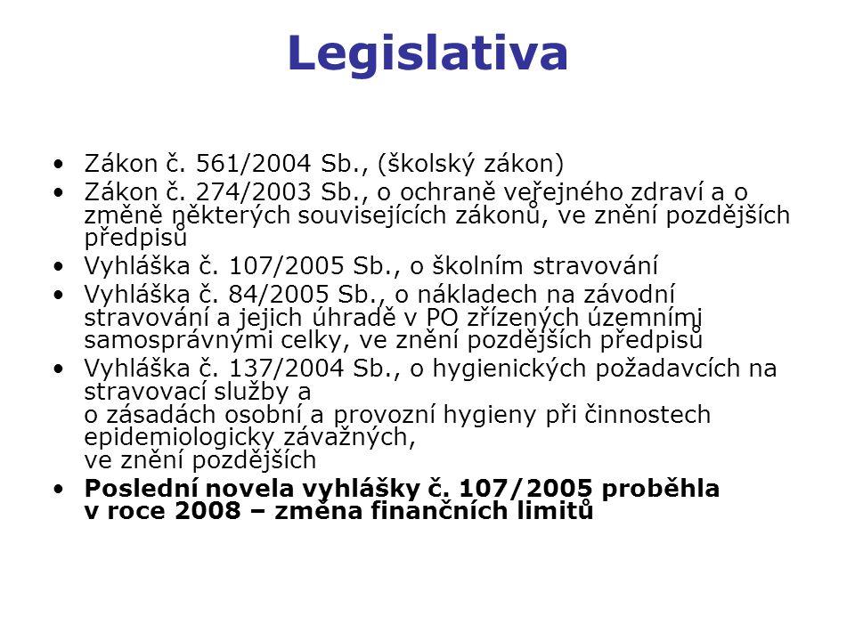Legislativa Zákon č. 561/2004 Sb., (školský zákon) Zákon č. 274/2003 Sb., o ochraně veřejného zdraví a o změně některých souvisejících zákonů, ve zněn