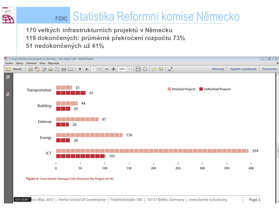 FIDIC Statistika Reformní komise Německo Lukáš Klee 170 velkých infrastrukturních projektů v Německu 119 dokončených: průměrné překročení rozpočtu 73% 51 nedokončených už 41%