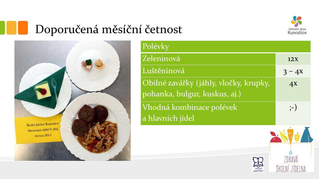 Doporučená měsíční četnost Polévky Zeleninová12x Luštěninová3 – 4x Obilné zavářky (jáhly, vločky, krupky, pohanka, bulgur, kuskus, aj.) 4x Vhodná kombinace polévek a hlavních jídel ;-)