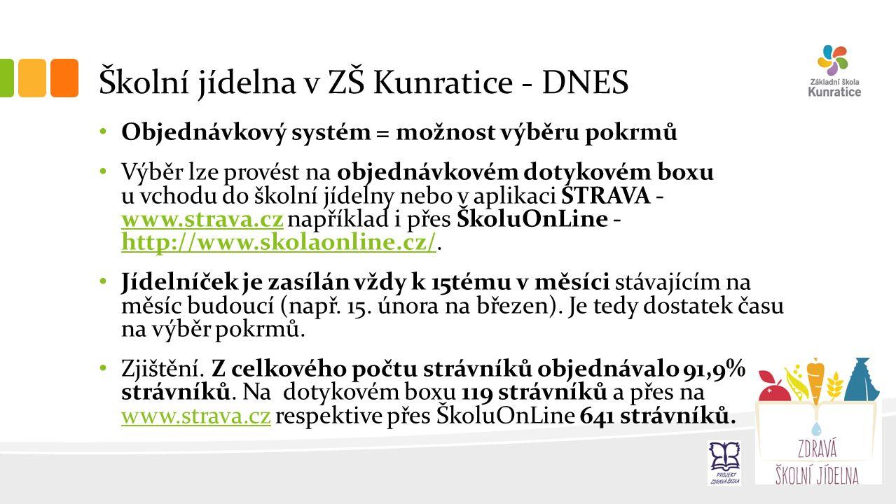 Školní jídelna v ZŠ Kunratice - DNES Objednávkový systém = možnost výběru pokrmů Výběr lze provést na objednávkovém dotykovém boxu u vchodu do školní jídelny nebo v aplikaci STRAVA - www.strava.cz například i přes ŠkoluOnLine - http://www.skolaonline.cz/.