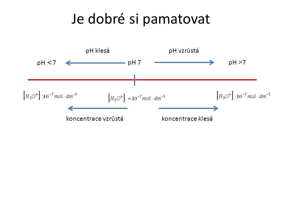 Je dobré si pamatovat pH 7 pH > 7 pH < 7 pH klesápH vzrůstá koncentrace vzrůstákoncentrace klesá