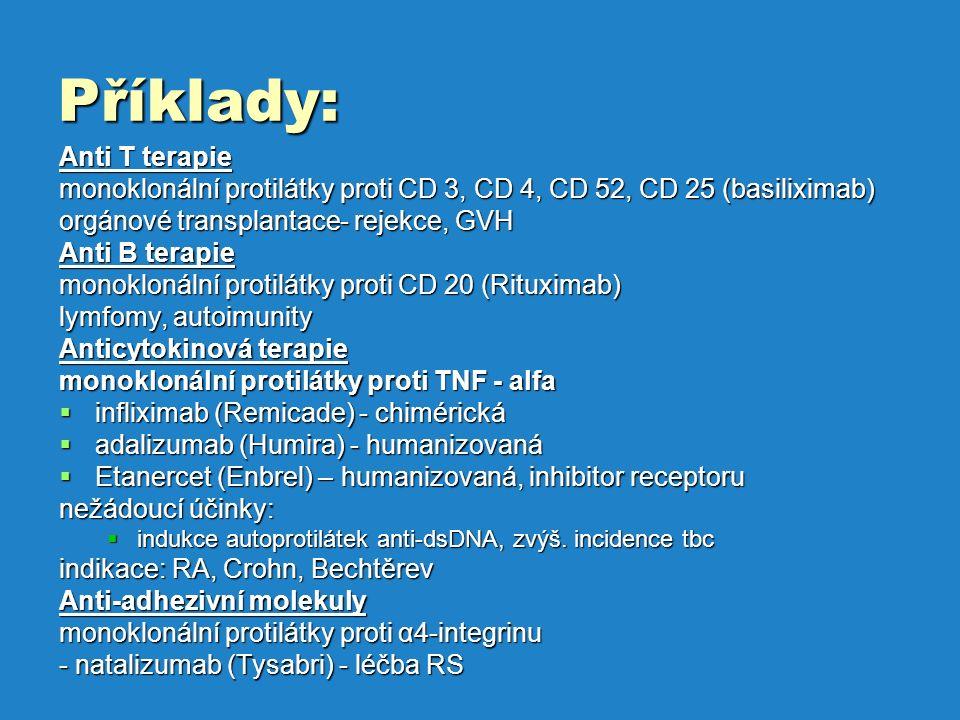 Příklady: Anti T terapie monoklonální protilátky proti CD 3, CD 4, CD 52, CD 25 (basiliximab) orgánové transplantace- rejekce, GVH Anti B terapie monoklonální protilátky proti CD 20 (Rituximab) lymfomy, autoimunity Anticytokinová terapie monoklonální protilátky proti TNF - alfa  infliximab (Remicade) - chimérická  adalizumab (Humira) - humanizovaná  Etanercet (Enbrel) – humanizovaná, inhibitor receptoru nežádoucí účinky:  indukce autoprotilátek anti-dsDNA, zvýš.