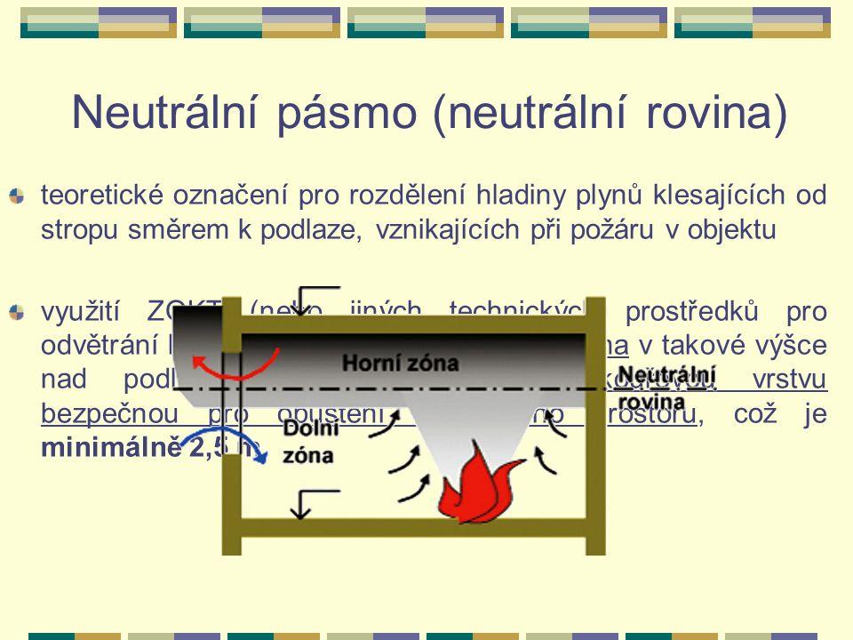 Neutrální pásmo (neutrální rovina) teoretické označení pro rozdělení hladiny plynů klesajících od stropu směrem k podlaze, vznikajících při požáru v objektu využití ZOKT (nebo jiných technických prostředků pro odvětrání kouře) je udržení neutrálního pásma v takové výšce nad podlahou, abychom zajistili bezkouřovou vrstvu bezpečnou pro opuštění ohroženého prostoru, což je minimálně 2,5 m