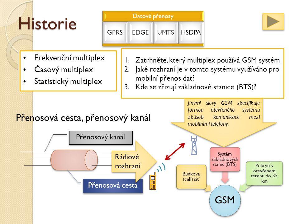 Historie Frekvenční multiplex Časový multiplex Statistický multiplex Přenosová cesta, přenosový kanál Přenosová cesta Přenosový kanál GSM (francouzsky