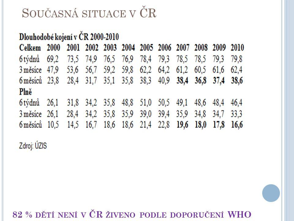 82 % DĚTÍ NENÍ V ČR ŽIVENO PODLE DOPORUČENÍ WHO S OUČASNÁ SITUACE V ČR