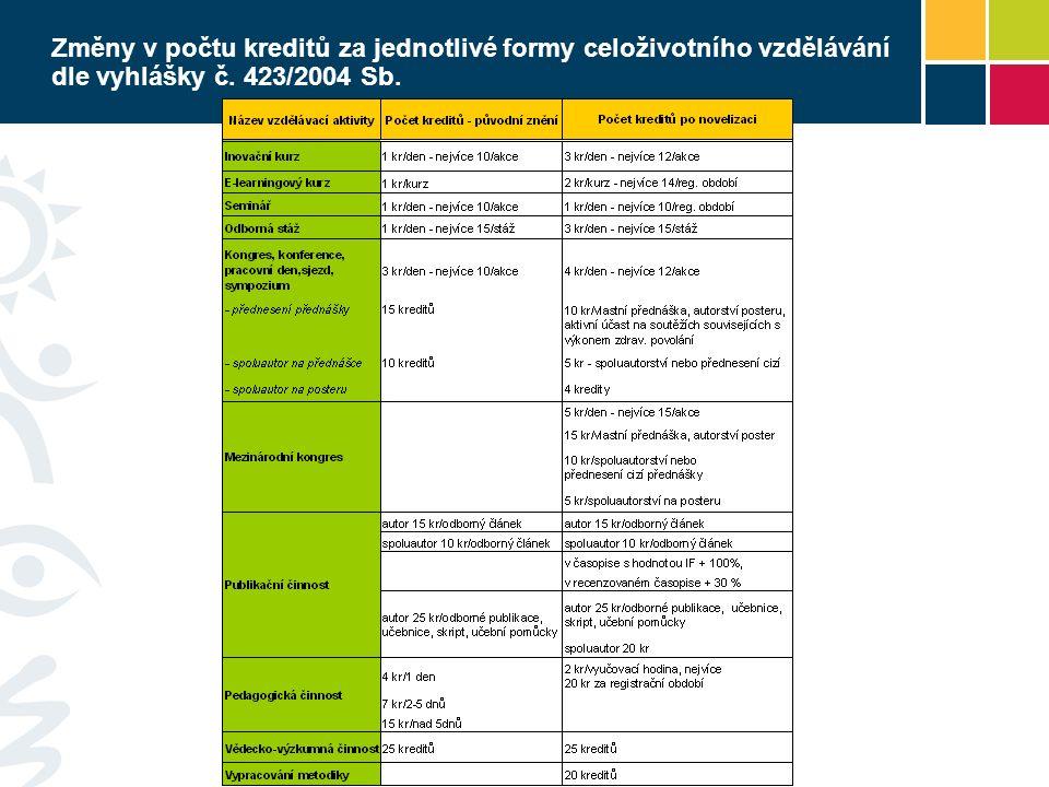 Změny v počtu kreditů za jednotlivé formy celoživotního vzdělávání dle vyhlášky č. 423/2004 Sb.