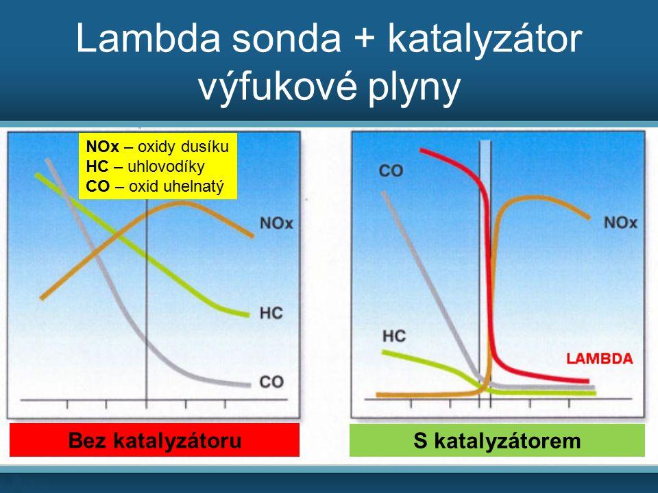 Lambda sonda + katalyzátor výfukové plyny Bez katalyzátoru S katalyzátorem NOx – oxidy dusíku HC – uhlovodíky CO – oxid uhelnatý