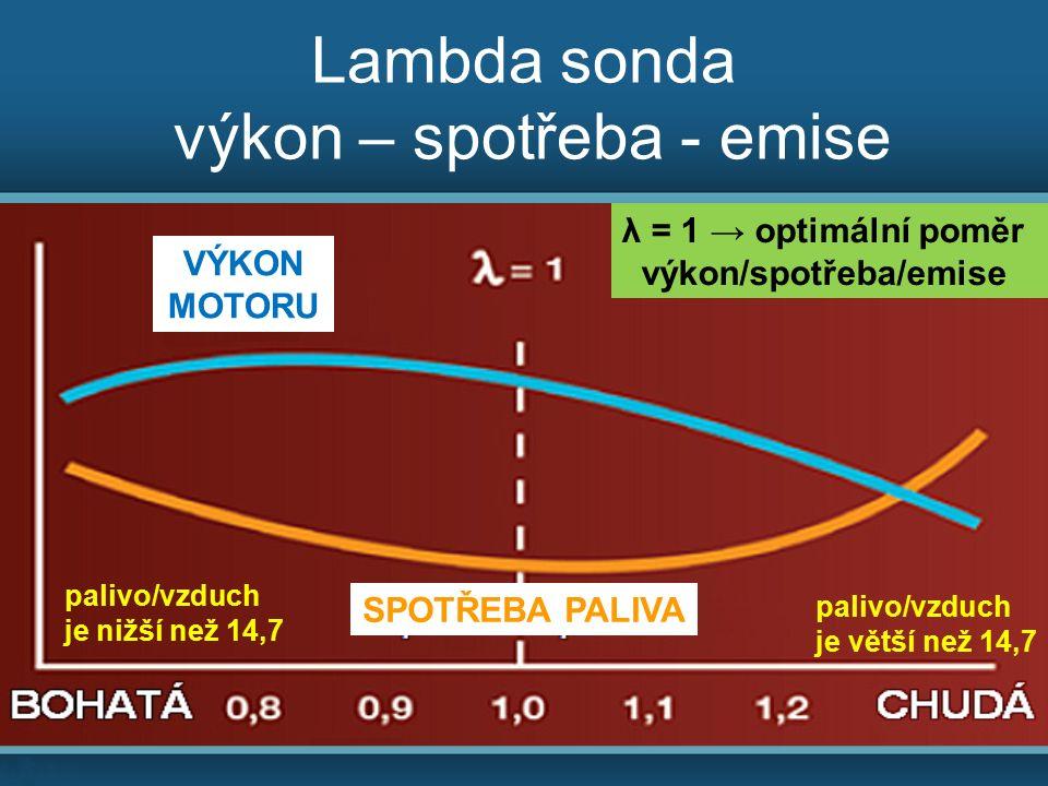 Lambda sonda výkon – spotřeba - emise palivo/vzduch je větší než 14,7 palivo/vzduch je nižší než 14,7 λ = 1 → optimální poměr výkon/spotřeba/emise VÝKON MOTORU SPOTŘEBA PALIVA