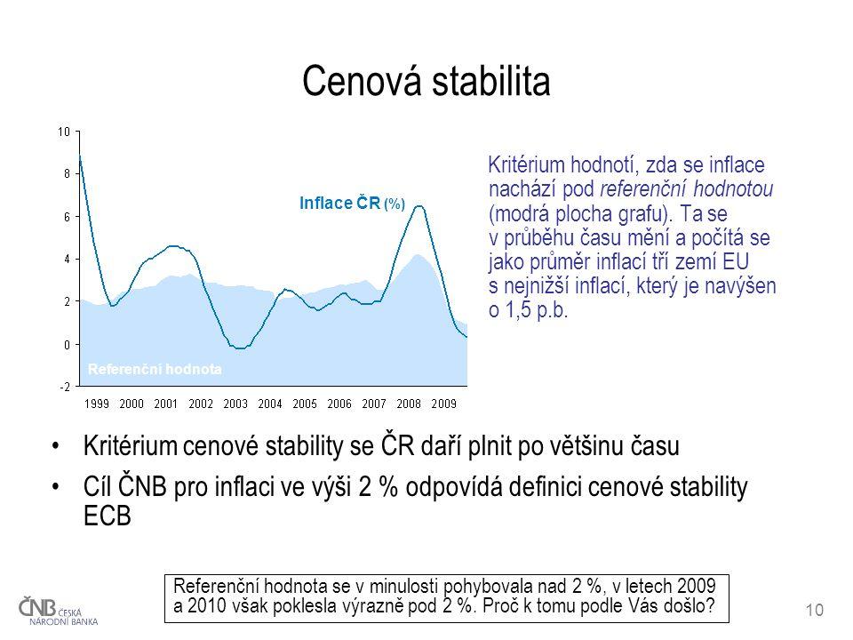 10 Cenová stabilita Kritérium hodnotí, zda se inflace nachází pod referenční hodnotou (modrá plocha grafu). Ta se v průběhu času mění a počítá se jako