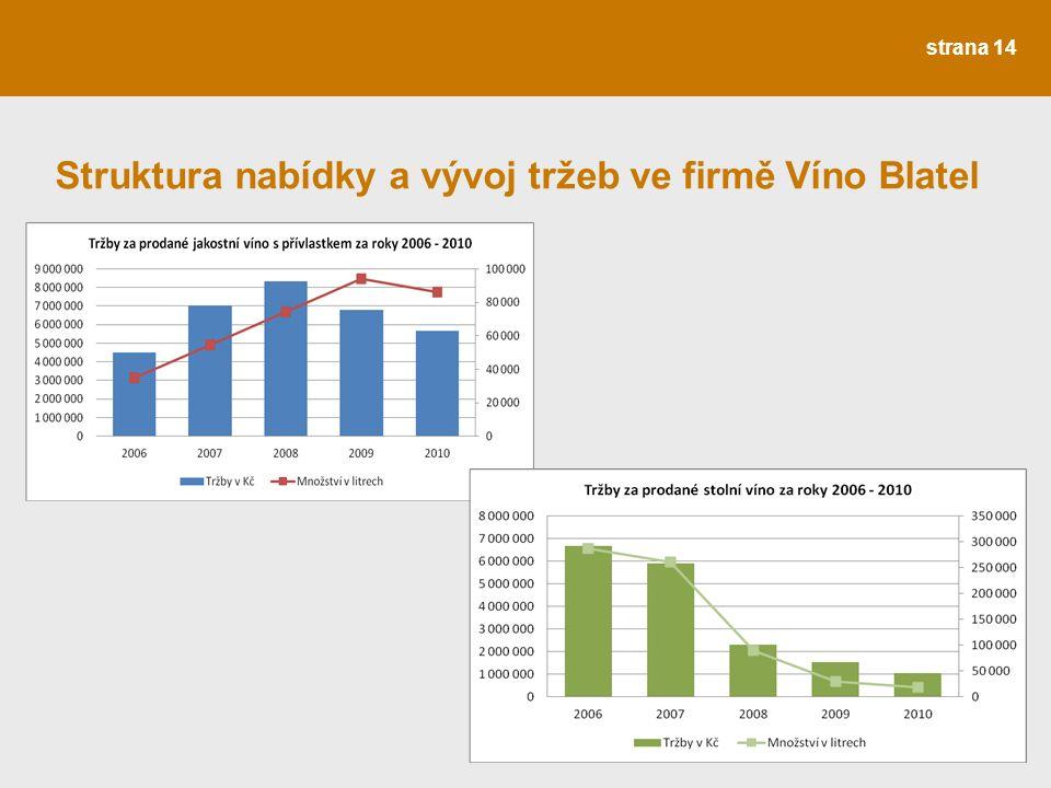 Struktura nabídky a vývoj tržeb ve firmě Víno Blatel strana 14