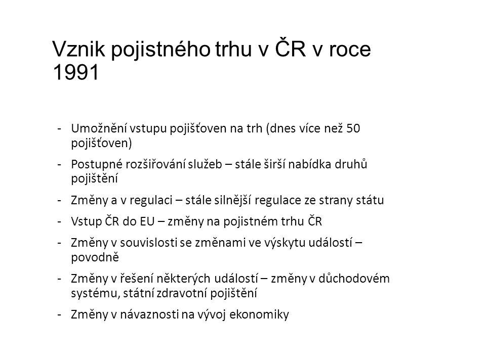Vznik pojistného trhu v ČR v roce 1991 -Umožnění vstupu pojišťoven na trh (dnes více než 50 pojišťoven) -Postupné rozšiřování služeb – stále širší nabídka druhů pojištění -Změny a v regulaci – stále silnější regulace ze strany státu -Vstup ČR do EU – změny na pojistném trhu ČR -Změny v souvislosti se změnami ve výskytu událostí – povodně -Změny v řešení některých událostí – změny v důchodovém systému, státní zdravotní pojištění -Změny v návaznosti na vývoj ekonomiky