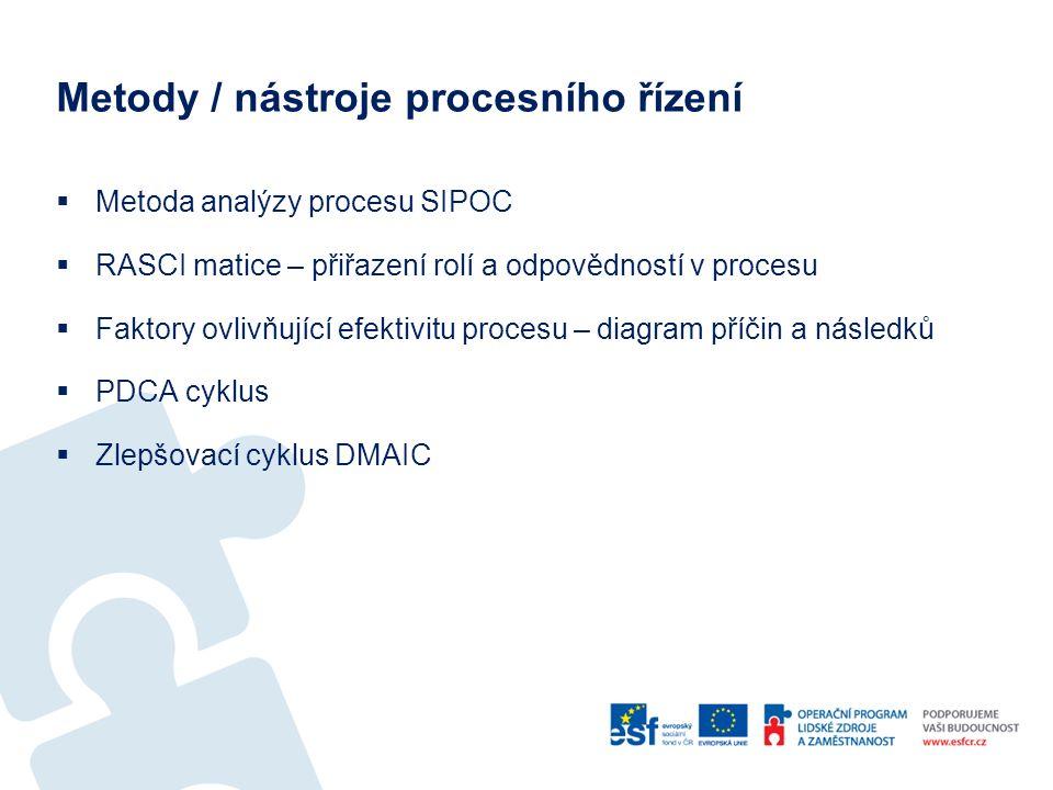 Metody / nástroje procesního řízení  Metoda analýzy procesu SIPOC  RASCI matice – přiřazení rolí a odpovědností v procesu  Faktory ovlivňující efektivitu procesu – diagram příčin a následků  PDCA cyklus  Zlepšovací cyklus DMAIC