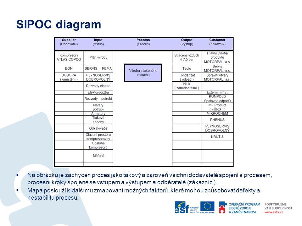 SIPOC diagram  Na obrázku je zachycen proces jako takový a zároveň všichni dodavatelé spojení s procesem, procesní kroky spojené se vstupem a výstupem a odběratelé (zákazníci).
