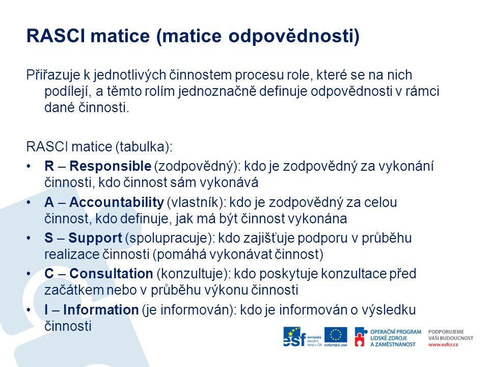 RASCI matice (matice odpovědnosti) Přiřazuje k jednotlivých činnostem procesu role, které se na nich podílejí, a těmto rolím jednoznačně definuje odpovědnosti v rámci dané činnosti.
