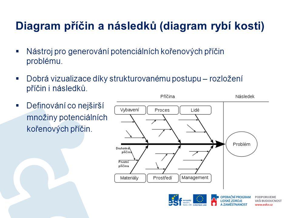 Diagram příčin a následků (diagram rybí kosti)  Nástroj pro generování potenciálních kořenových příčin problému.
